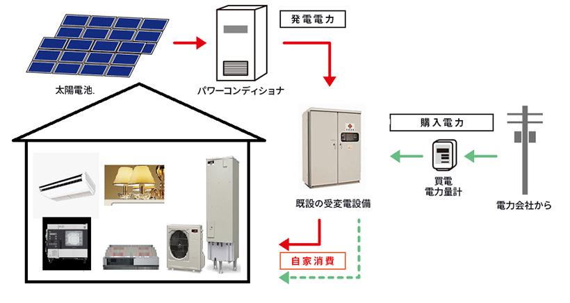 自家消費型システムイメージ