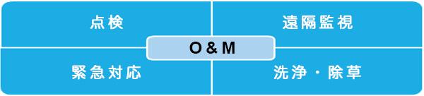 O&Mイメージ